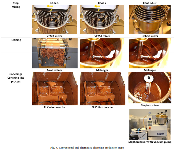 The equipment on the far left is the most expensive for larger scale chocolate making. The equipment on the far right is the more economical and more suitable for small scale chocolate making. Image from Hinneh et al. (2019).