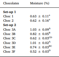 Moisture content of chocolate produced from ELK'olino (Choc 1 & 2) and from the Stephan Mixer (Choc 3A-F). Image from Hinneh et al. (2019).