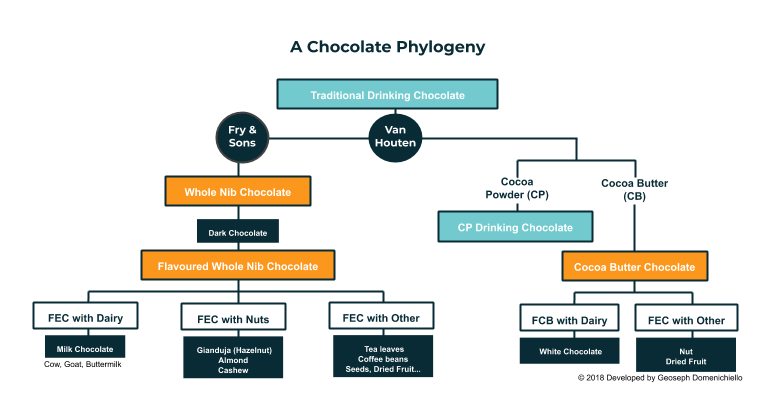 Here is a flow chart of the main types of chocolate which exist today. The orange boxes represent eating chocolate, and the light blue boxes represent drinking chocolate. This phylogeny was designed and created by Geoseph Domenichiello, 2017.