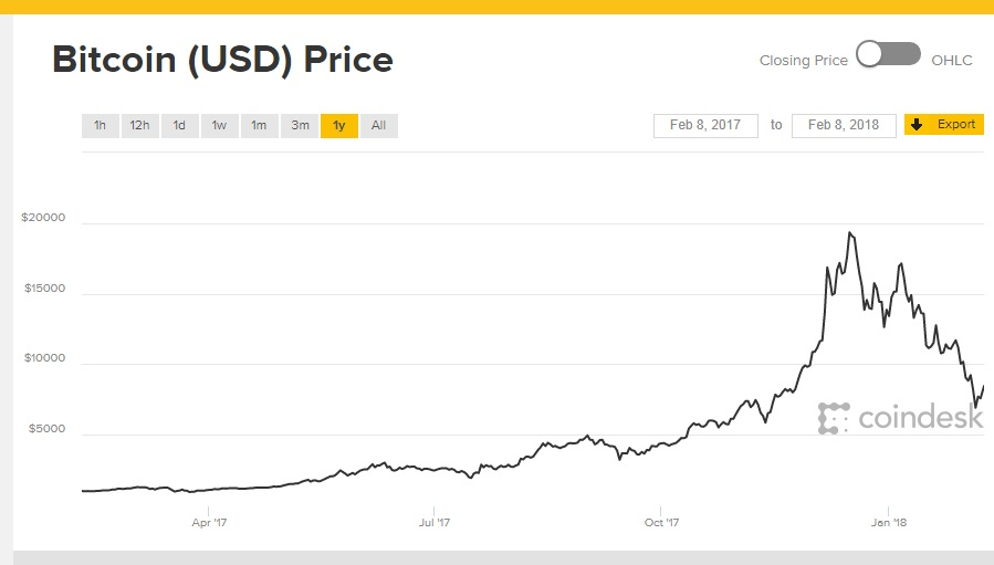 Image credit: Coindesk