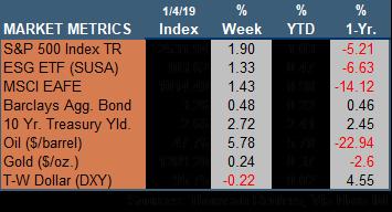 Market Update 010419.png