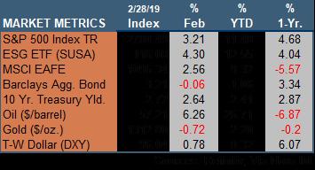 Market Update 022819.png