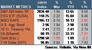 Market Update 032919.png