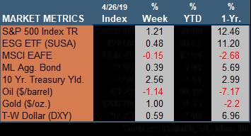 Market Update 042619.png