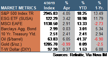 Market Update 043019.png