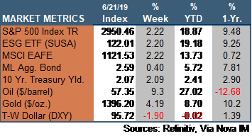 Market Update 062119.png