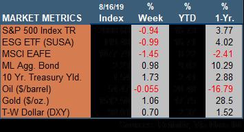 Market Update 081619.png