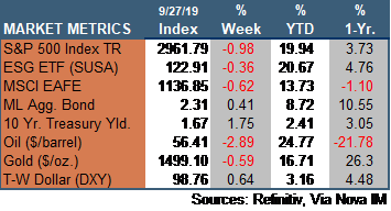Market Update 092719.png
