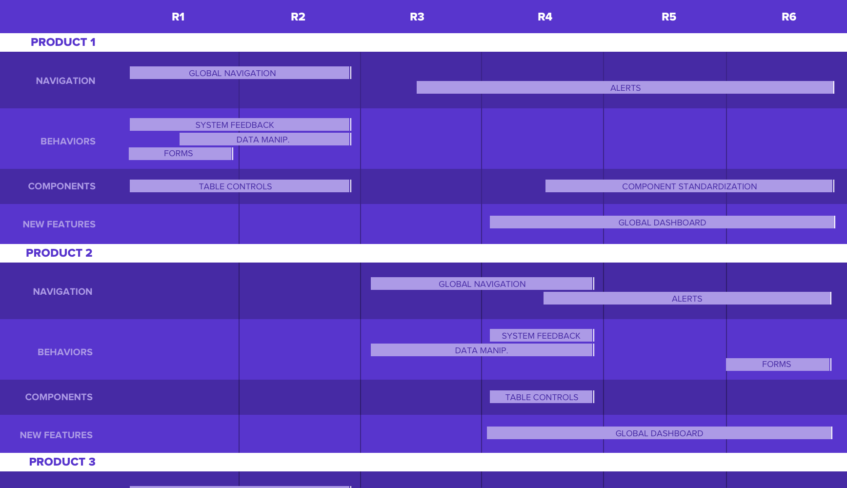 Snapshot of cross-product roadmap aligning prioritized initiatives to individual product team capacity and workstreams.