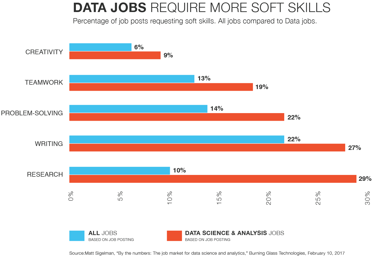 FutureCreativity-InfoGraphics-JobsSoftSkills.png