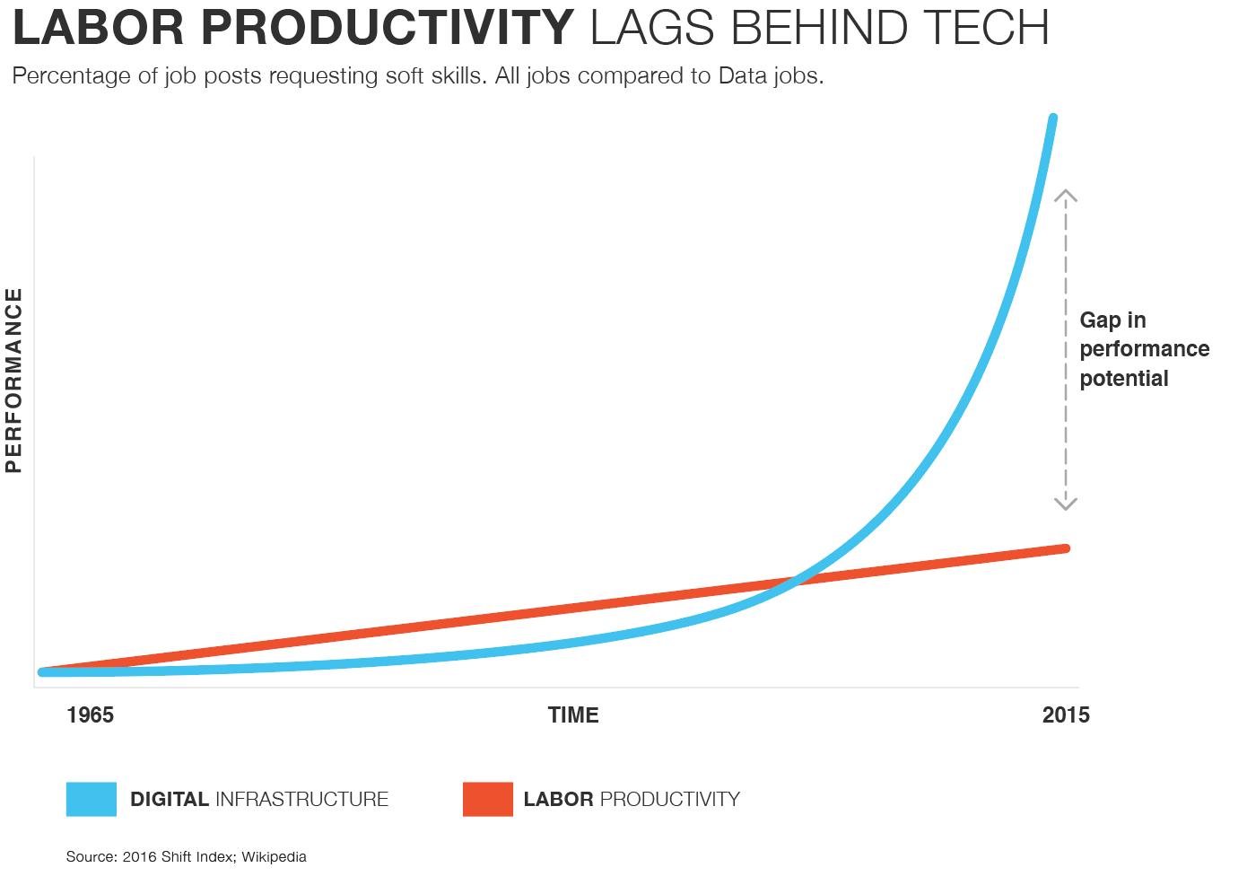 FutureCreativity-InfoGraphics-LaborProd-Tech.png