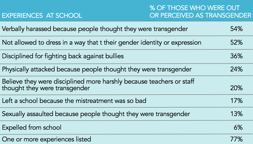 2014 US Transgender Survey