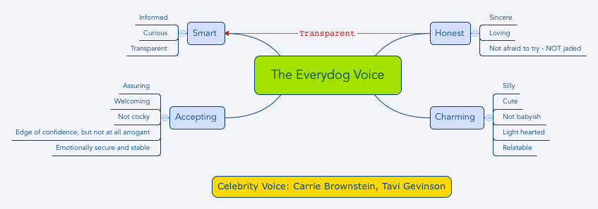 A visual Voice Guide made in XMind, a mind mapping tool