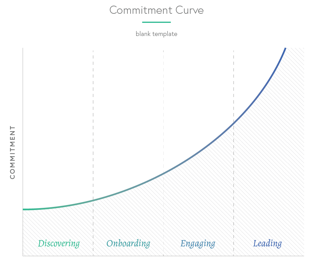 Community Commitment Curve - Blank Template
