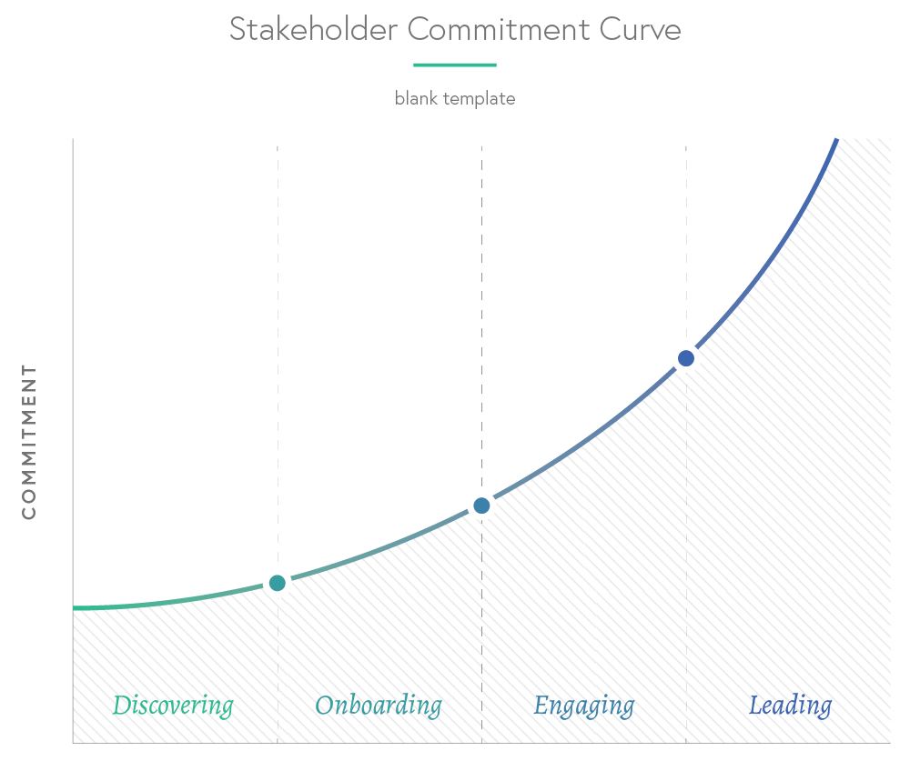 Stakeholder-Commitment-Curve-Blank-v2.png
