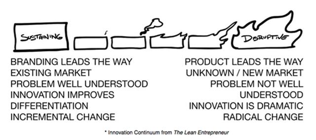 Lean-Entrepreneur-Innovation-Spectrum.png