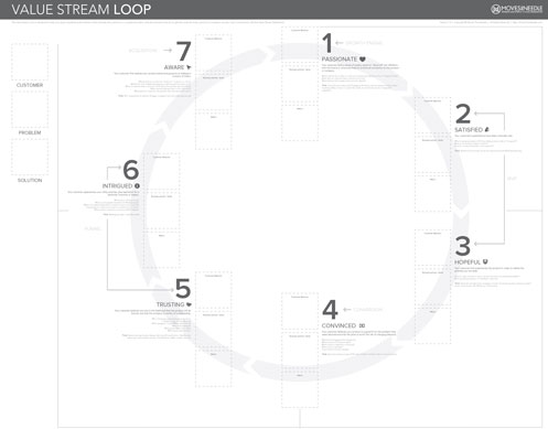 Value Stream Discovery Loop Example