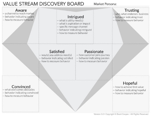 Moves-the-Needle-Value-Stream-Discovery-Board-Tool.jpg
