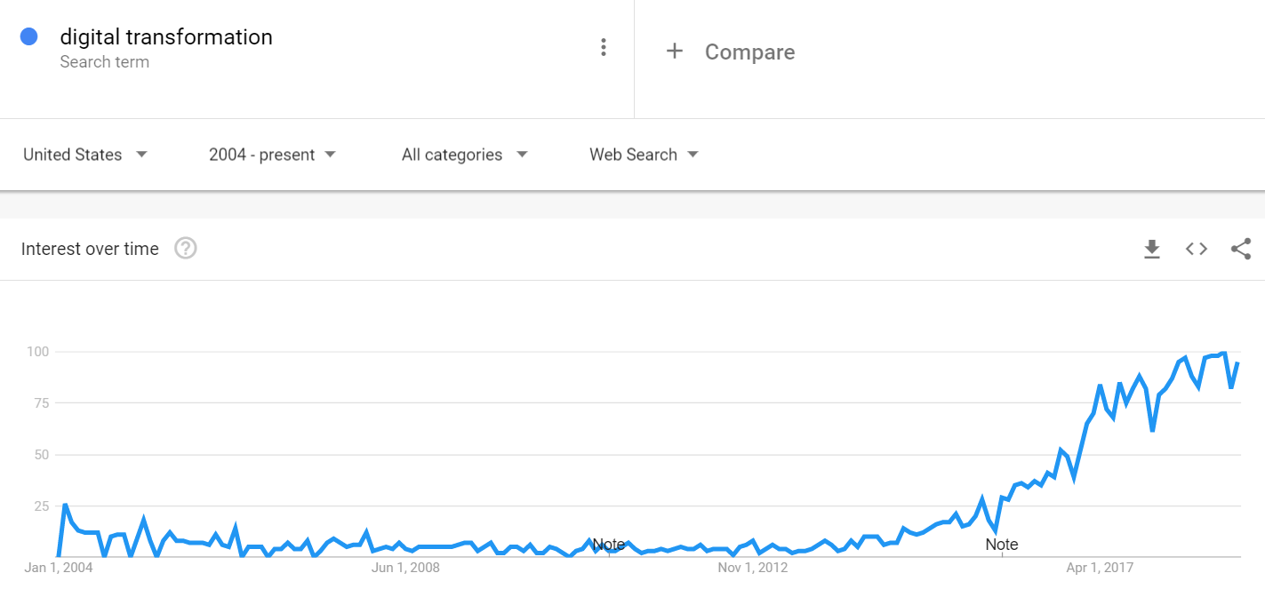 """Google Search Data for the phrase """"digital transformation"""" from Google Trends"""