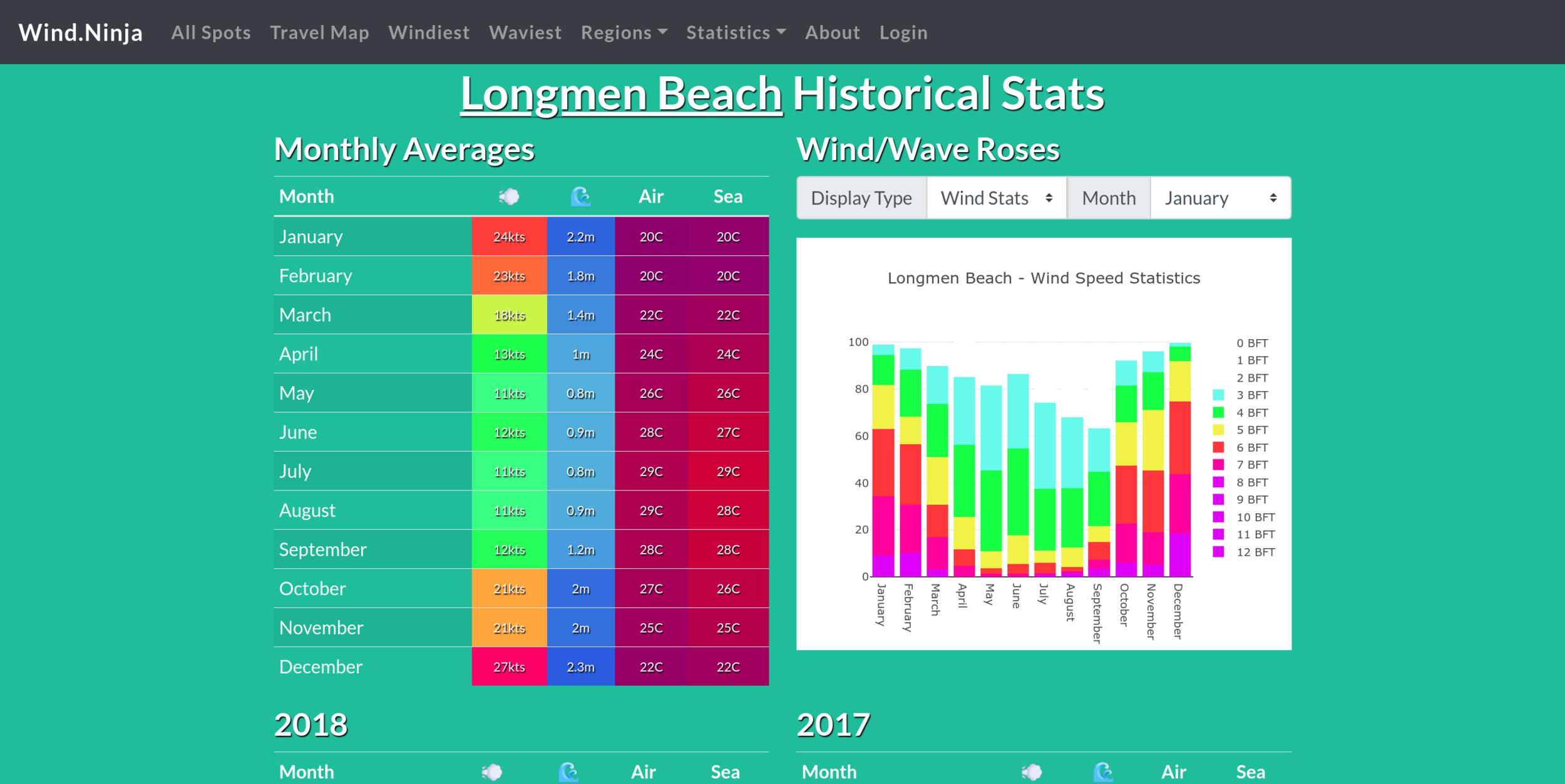 Wind Statistics of Longmen Beach