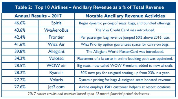 The 2017 CarTrawler Yearbook of Ancillary Revenue