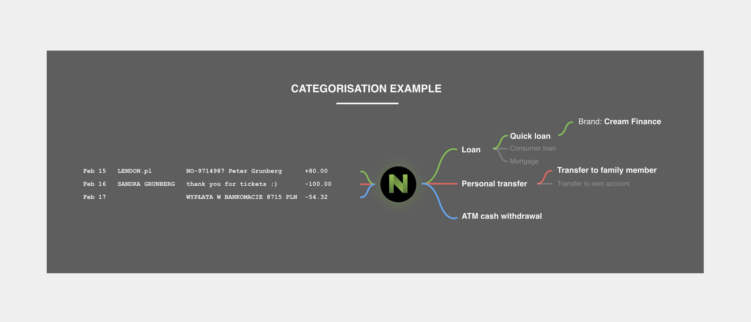 ¿Cómo funciona la categorización? - El motor Nordigen utiliza el campo de detalles de la transacción para hacer coincidir palabras clave, frases y patrones e identificar la categoría del pago o transferencia.