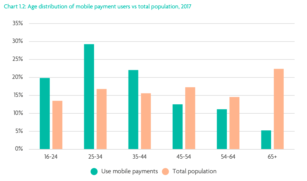 Source:  UK Payment Markets Summary .