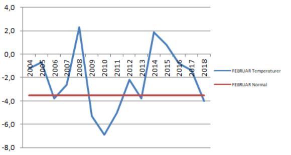 Som grafen viser er det ikke lett å se hva som egentlig skjer med vinterværet. Det svinger kraftig kan vi imidlertid fastslå!