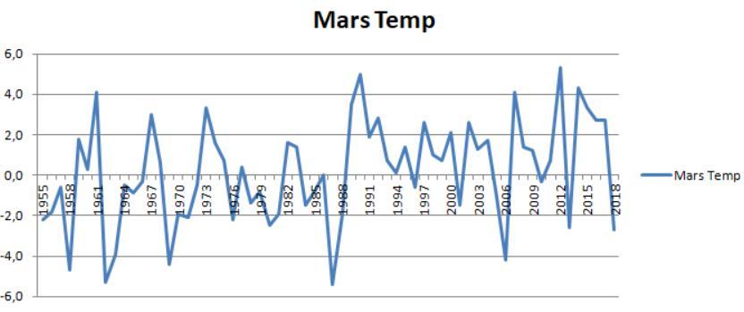 Normalen for mars er -0.4 grader i Rygge,