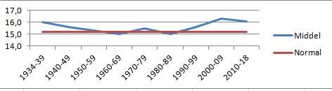 Over vises temperaturutviklingen for perioden mai-september på observasjonsposten i Rygge siden 1930-årene.Temperaturene steg fra sent åttitall og flatet så ut. Ingen trend som viser ekstremer. 2018 er beregnet med svært høye temperaturer, men slår ikke ut trendmessig siste tyve år. Kilde: Meteorologisk institutt