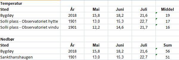 Kilde: Meteorologisk institutt (juli 2018 er foreløpige tall)