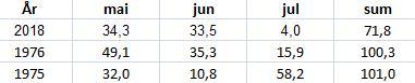 Rygge: Nylige tørkesomre  Kilde: Meteorologisk institutt (juli 2018 er foreløpige tall)