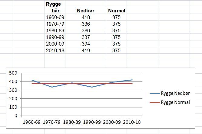 Nedbør i perioden mai-september. Vi har ennå igjen å måle september 2018, så perioden 2010-18 vil øke noe.