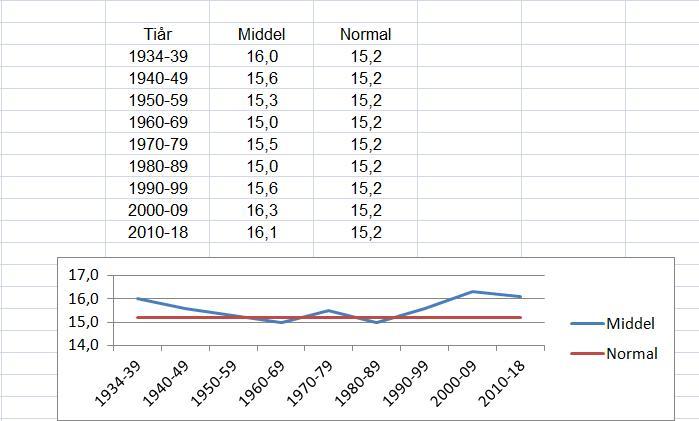 Rygge. Sommergrafen viser at vi ligger stabilt på rundt 16 grader. Legg merke til 1930-årene. Årets september vil ikke gjøre utslag på denne grafen.