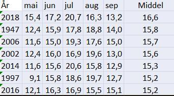 Totusentallet er godt representert på rekordlista når vi ser på temperaturene
