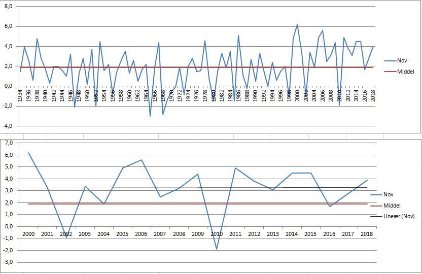 Tall fra Rygge/Råde i perioden 1934-2018. Tallene er tydelige på oppvarmingen av november fra 2000, men så er trenden flat etter det.  Kilde: MET