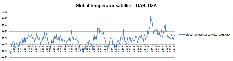 Temperaturene beregnet med instrumenter i perioden 2000-2018  Kilde: UAH, USA