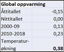 Temperaturøkning siden satellittene ble skutt opp i 1978  Kilde: UAH, USA