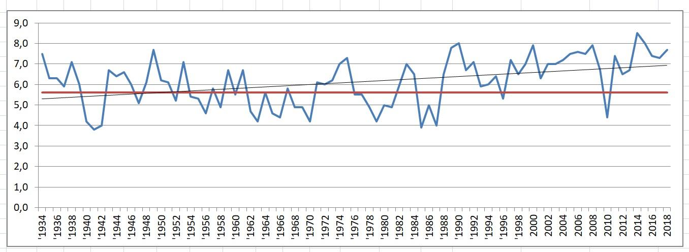 Over ses en representativ graf for klimautviklingen sett i kort perspektiv. Grafen er basert på temperaturdata fra vårt distrikt (Rygge/Råde). Tallene er hentet fra Meteorologisk institutt.