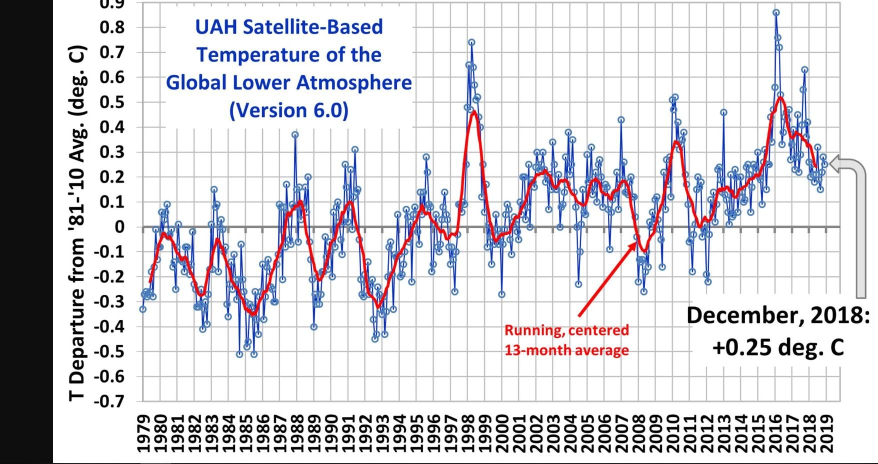 Globalt er temperaturene på vei ned etter noen varme år.