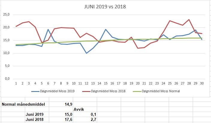 Grafen viser temperaturene i Moss for juni 2018 og 2019
