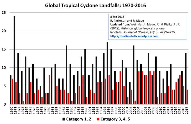 Det er ingen økende trend i orkaner som treffer land