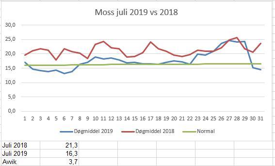 Dramatisk stor forskjell mellom juli 2018 og juli 2019 i Moss