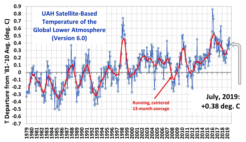 Temperaturene svinger relativt mye. Forhold knyttet til interaksjonen mellom atmosfære og hav, gir ofte slike utslag. Sykluser i havene virker direkte inn på lufttemperaturene, dog med forsinkelse. For tiden er vi tilbake til det omtrentlige temperaturnivået for 15 år siden. Kilde: drroyspencer.com
