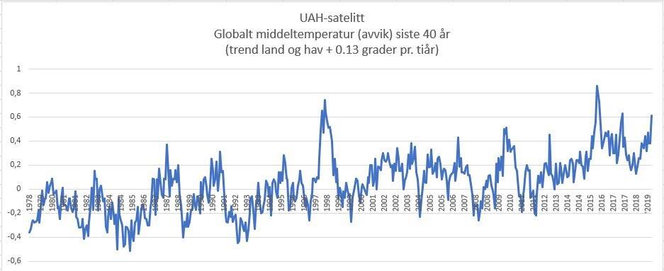 Satelittmåling globalt hav og land (Kilde:UAH/USA).