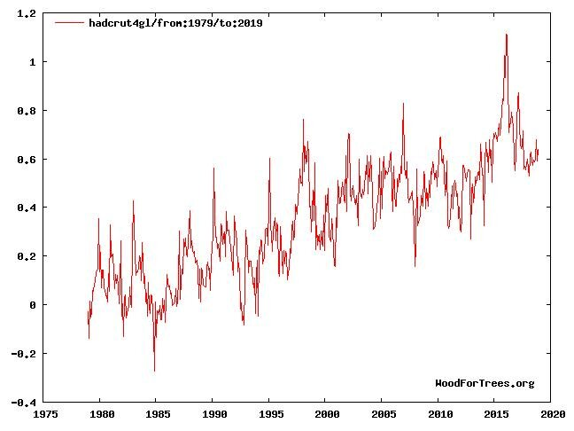 Global temperatur over land (HADCRUT/Storbritannia)
