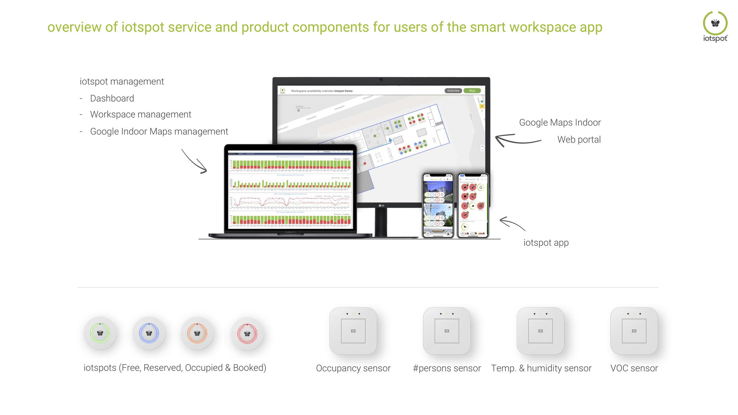 QRG iotspot service components.jpg