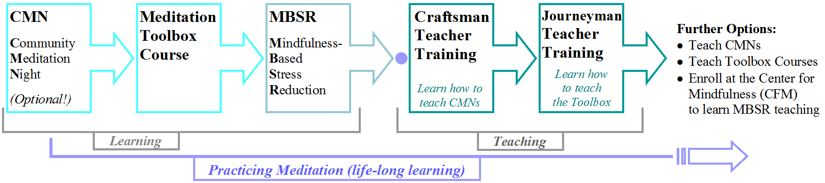 Meditation Teacher Training Learning Pathway