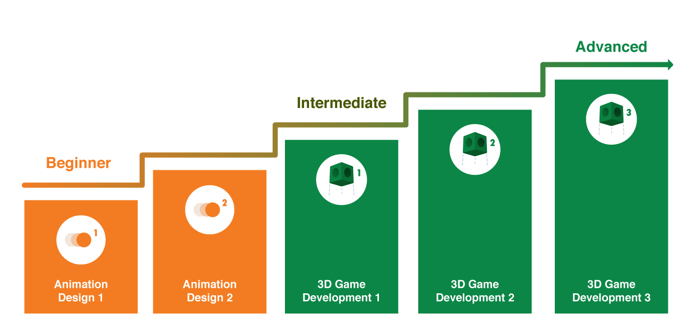 Guideline for progression to 3D Game Development