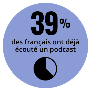 Data-podcast-ecoute.png